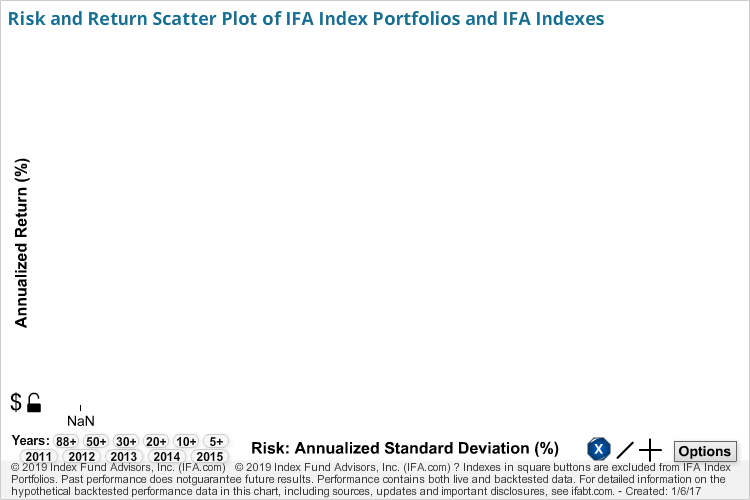 Risk Return Scatter Plot of IFA Index Portfolios and IFA Indexes