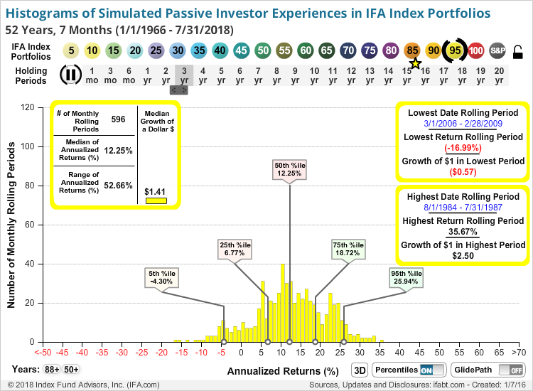 Histograms of Simulated Passive Investor Experiences (New IFA Index Portfolios)