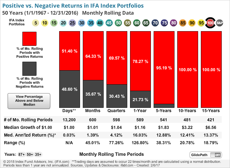 Positive vs. Negative Returns in Various Time Periods (New IFA Index Portfolios)