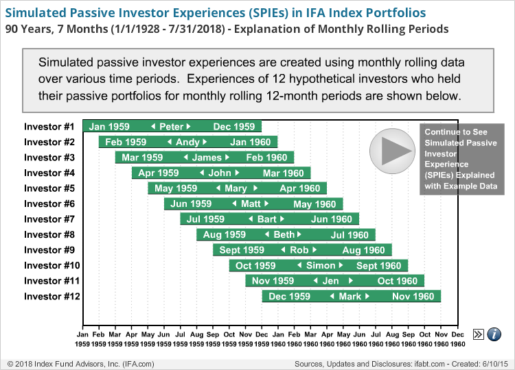 Simulated Passive Investor Experiences (SPIEs) New Portfolios