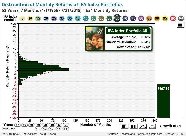 Distribution of Monthly Returns of IFA New Index Portfolios and Sim. SP500