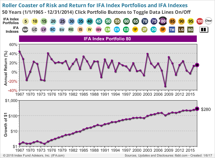 Roller Coaster of Risk and Return for NEW IFA Index Portfolios and IFA Indexes