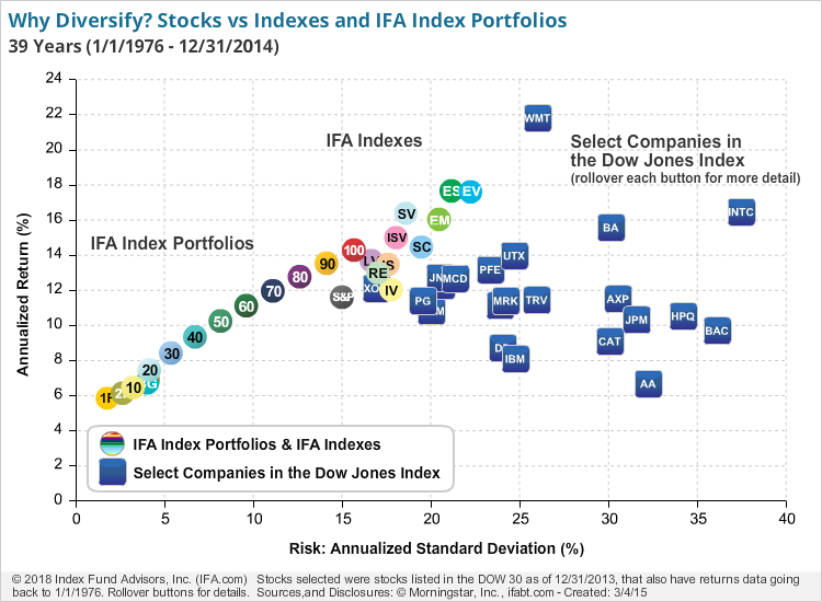 Why Diversify? Stocks vs. Indexes and New IFA Index Portfolios