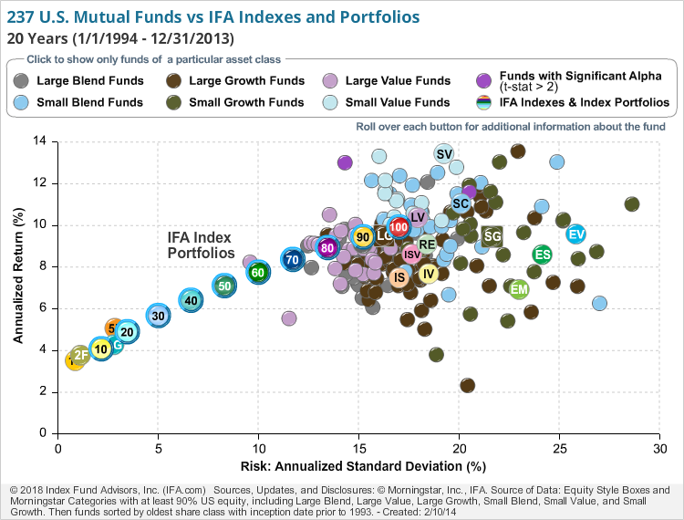 207 U.S. Mutual Funds vs IFA Indexes and Index Portfolios