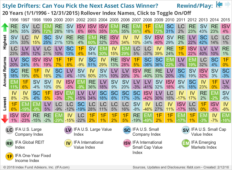 Style Drifters: Can You Pick the Next Asset Class Winner?               Rewind/Play: