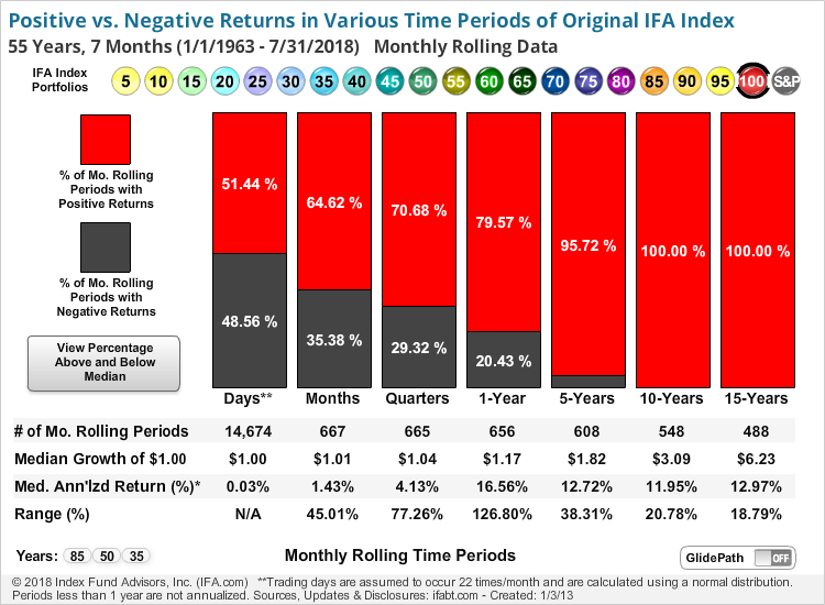 20 IFA Index Portfolios and S&P 500 Index Rolling Period Performance