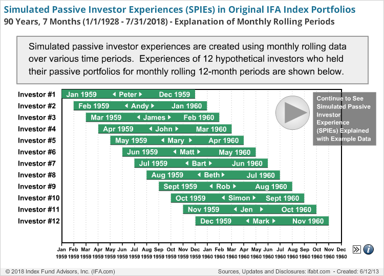 Simulated Passive Investor Experiences (SPIEs)