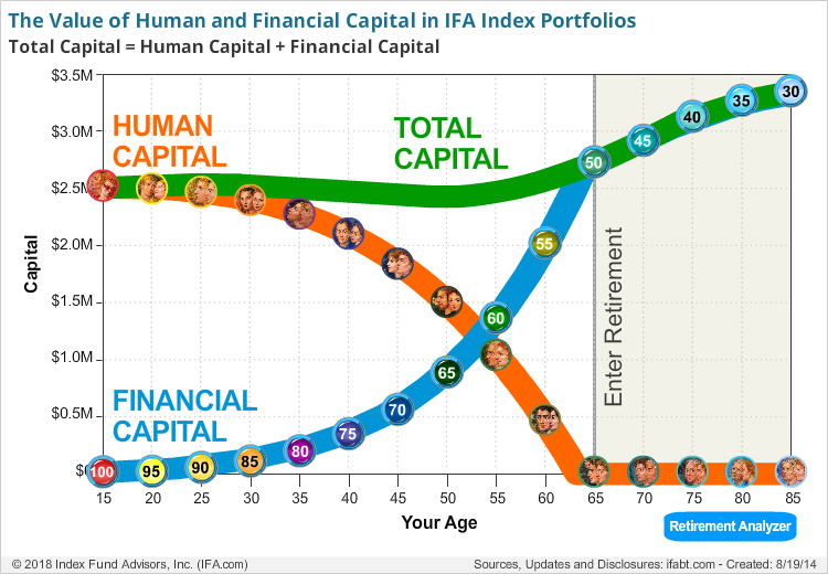 The Value of Human and Financial Capital on the Glide Path Over a Lifetime
