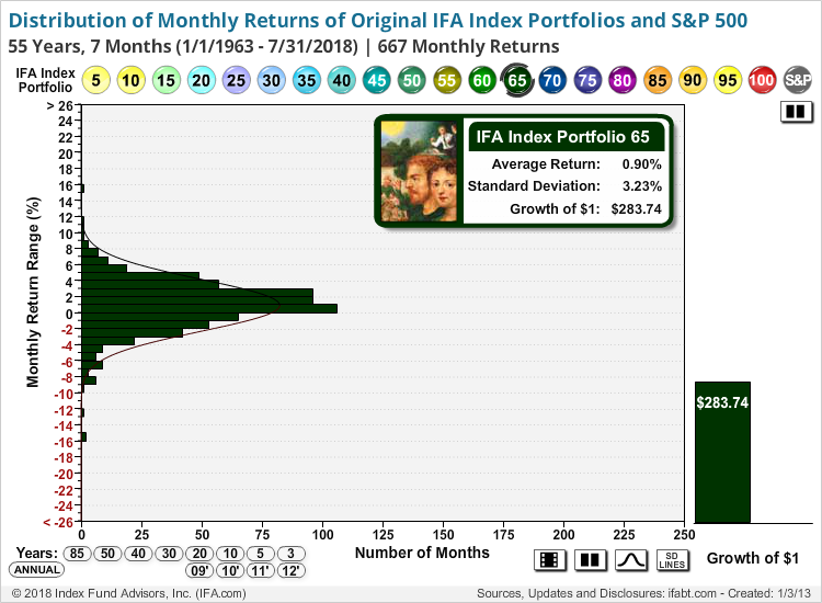 Distribution of Monthly Returns of IFA Index Portfolios and Sim. SP500