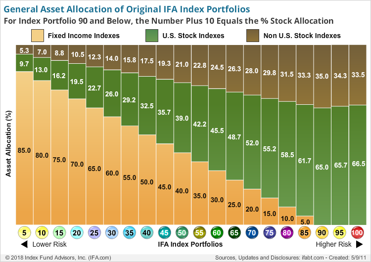 General Asset Allocation of IFA Index Portfolios
