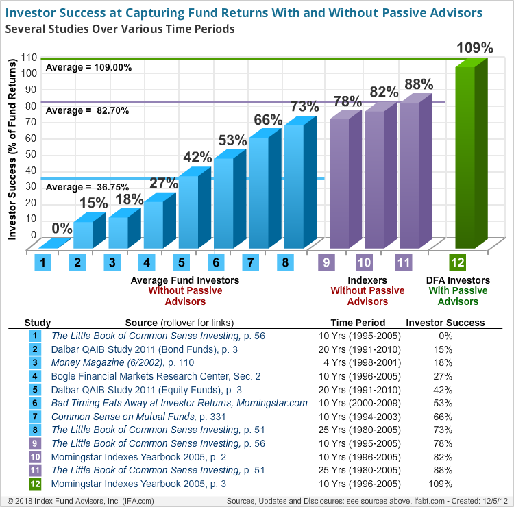Investor Success at Capturing Fund Returns With and Without Passive Advisors