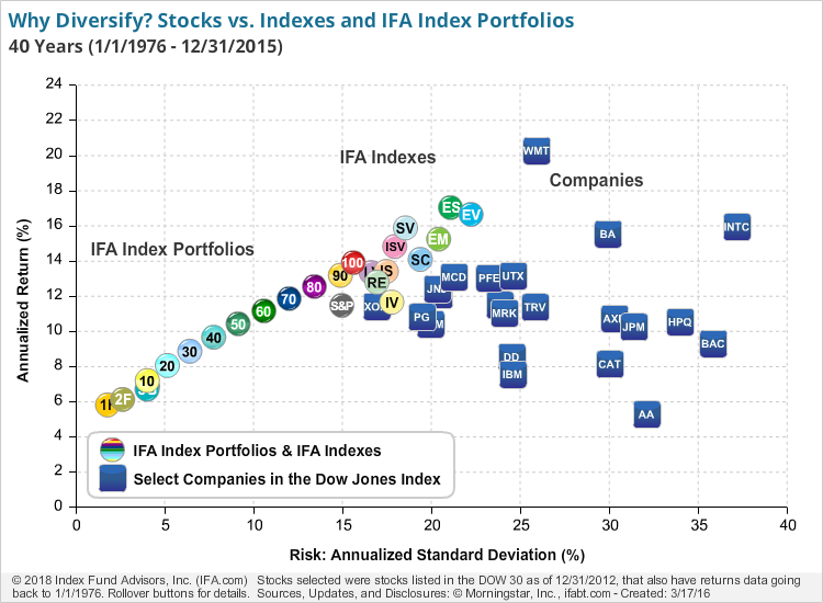 Risk Return Scatter Plot of Stocks, Gold, IFA Index Portfolios, and IFA Indexes