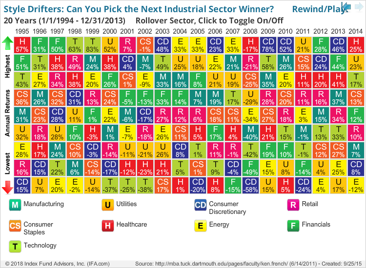 Style Drifters: Can You Pick the Next Industrial Sector Winner?        Rewind/Play: