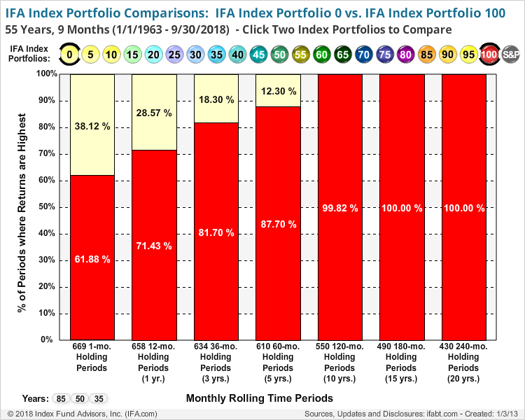 IFA Index Portfolio Comparisons