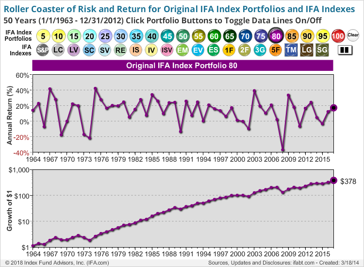 Roller Coaster of Risk and Return for IFA Index Portfolios and IFA Indexes