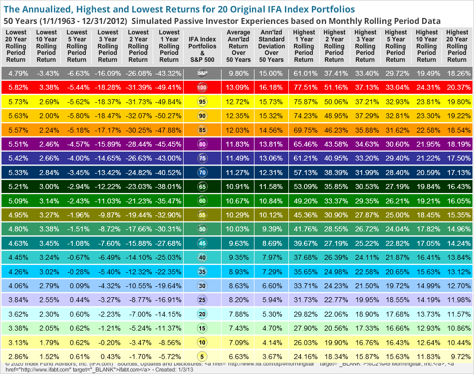 The Annualized, Highest and Lowest Returns for 20 IFA Index Portfolios Over Many Periods