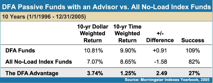 DFA-Passive-Fund-vs-All-No-Load-Index-Funds