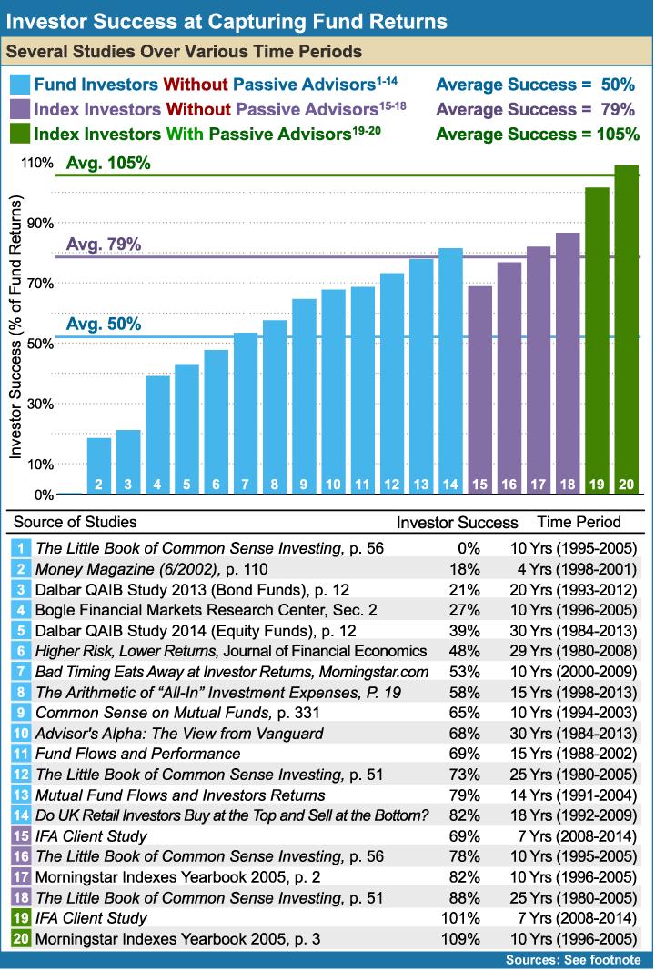Investor-Success-at-Capturing-Fund-Returns