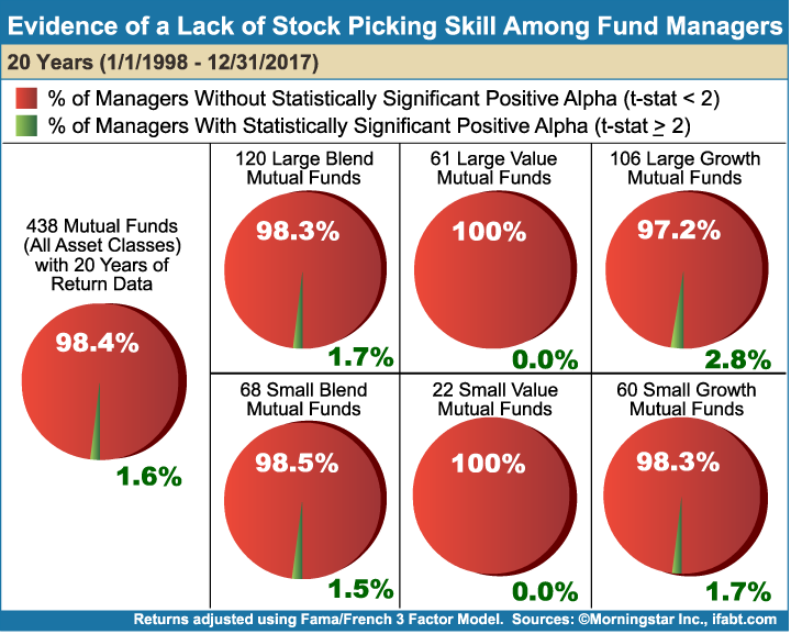 Evidence_of_a_Lack_of_Stock_Picking