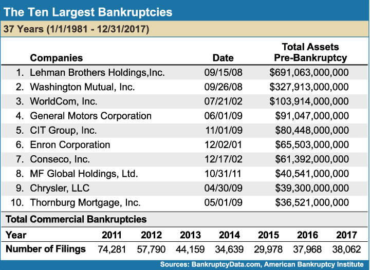 The_Ten_Largest_Bankruptcies
