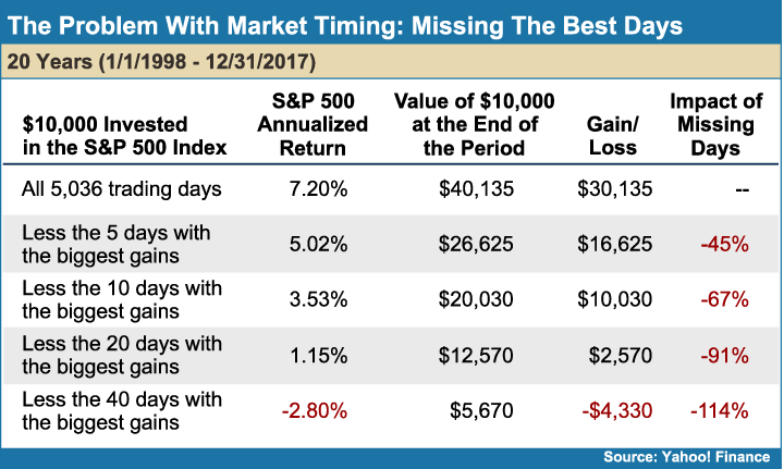 The_Problem_With_Market_Timing_Missing_The_Best_Dayshttp://services.ifa.com/art/images/1493_2018-5-30-12-46-26.png