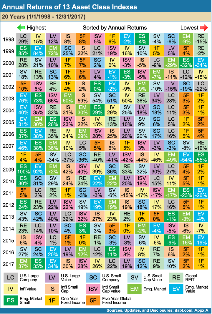Annual_Returns_of_13_Asset_Class_Indexes