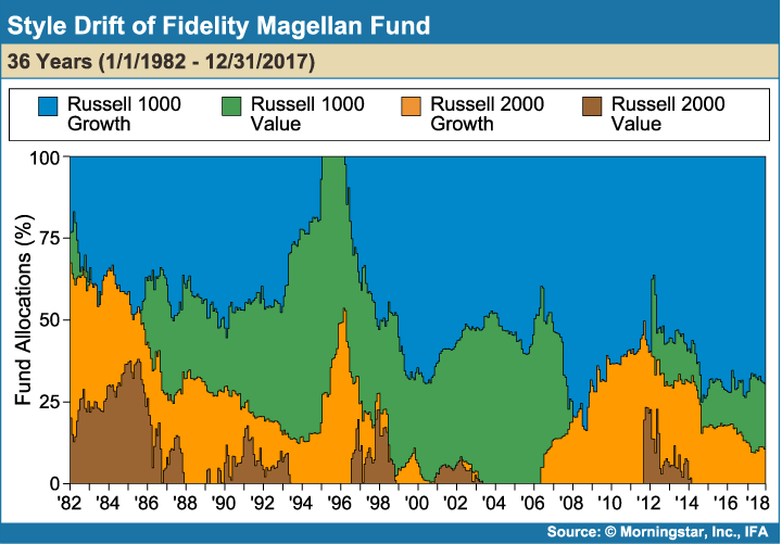 Style_Drift_of_Fidelity_Magellan_Fund