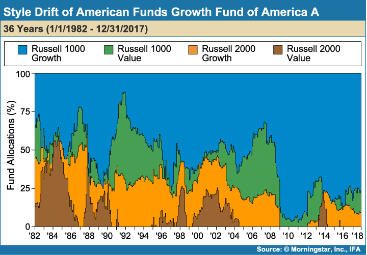 Style_Drift_of_American_Funds_Growth_Fund_of_America_A