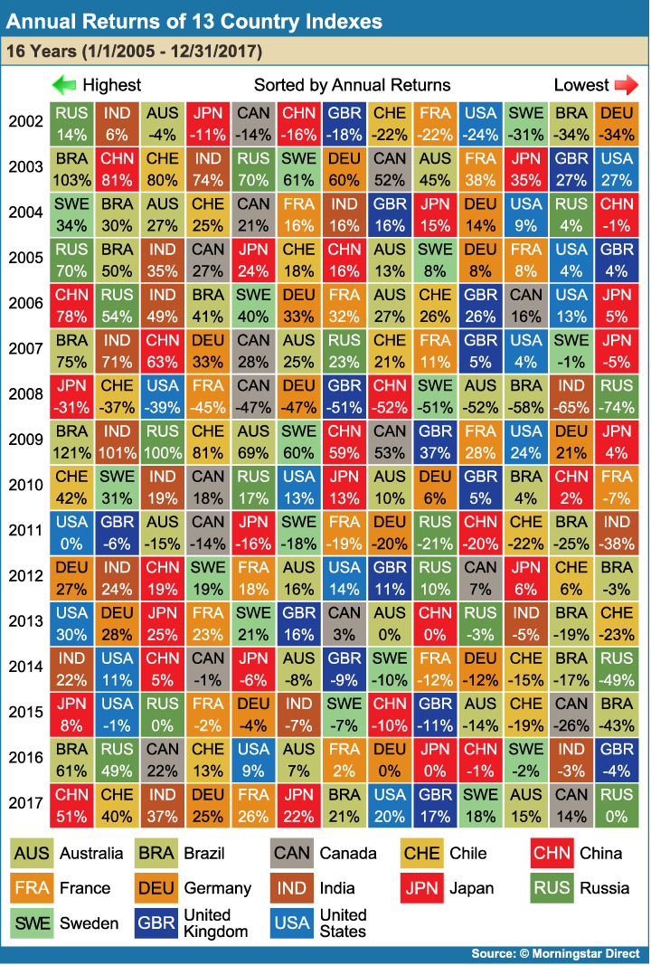 Annual_Returns_of_13_Country_Indexes