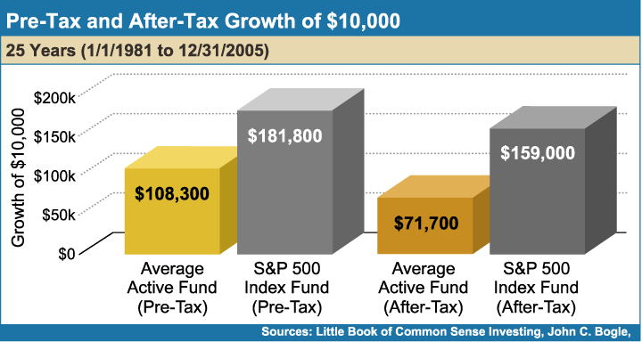 Pre-Tax_And_After-Tax_Growth_of_10000