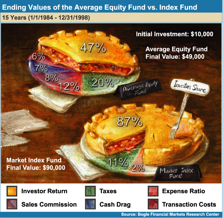 Ending_Values_of_the_Average_Equity_Fund_vs_Index_Fund