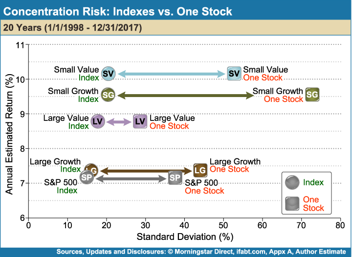 Concentration_Risk_Indexes_vs_One_Stock
