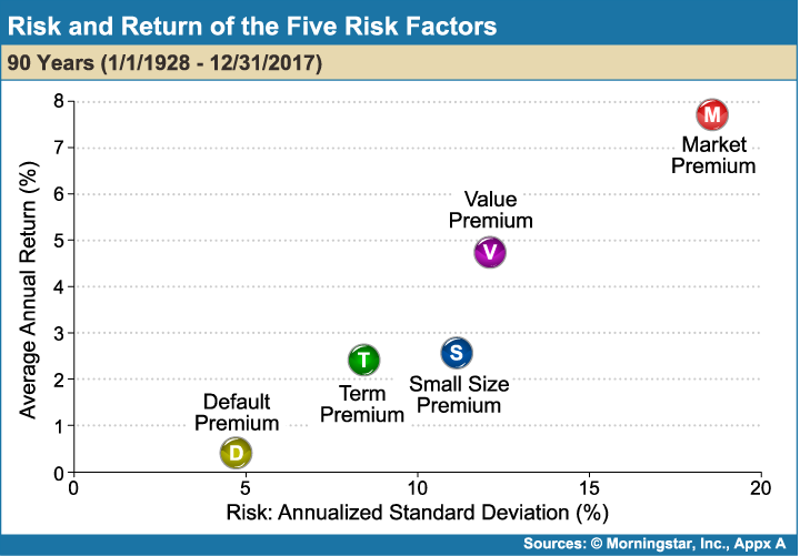 Risk_and_Return_of_the_Five_Risk_Factors