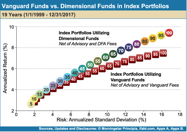 Vanguard_Funds_vs_Dimensional_Funds_in_Index_Portfolios