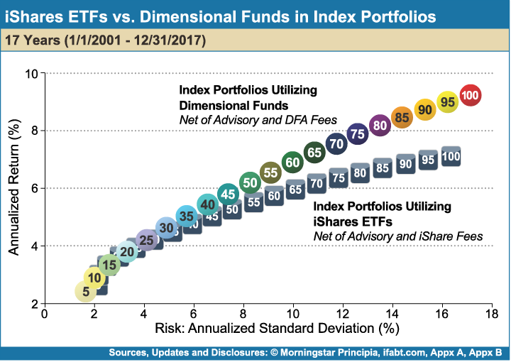 iShares_ETFs_vs_Dimensional_Funds_in_Index_Portfolios