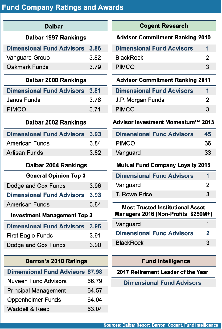 Fund_Company_Ratings_and_Awards