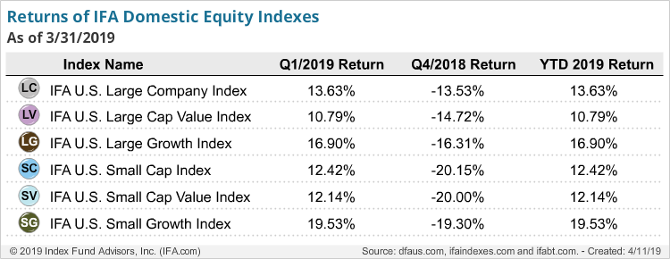 Returns of IFA Domestic Equity Index -q1-2019