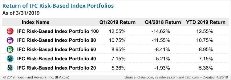 Returns of IFC Index Portfolios-q1-2019
