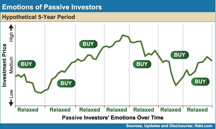 Emtions-of-Passive-Investors