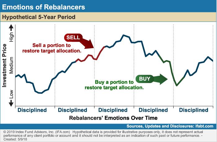 Emotions-of-Rebalancers