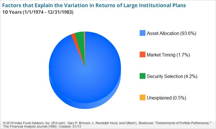 Factors that explain the Variation in Return of Large Institutional Plans