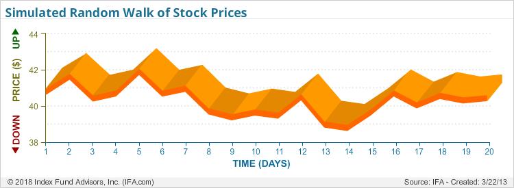 Simulated Random Walk of Stock Prices