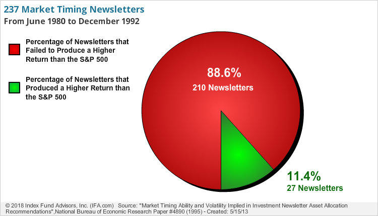 237 Market Timing Newsletters