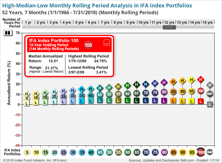High-Median-Low Monthly Rolling Period Analysis IFA New Portfolios