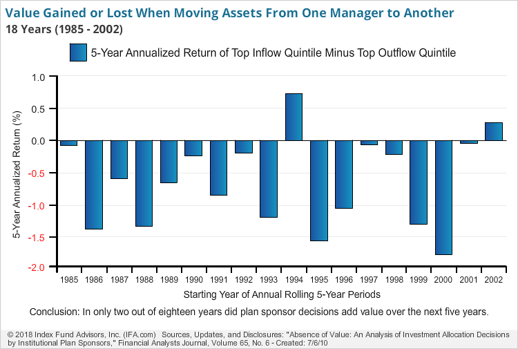 Value Gained or Lost When Moving Assets From One Manager to Another