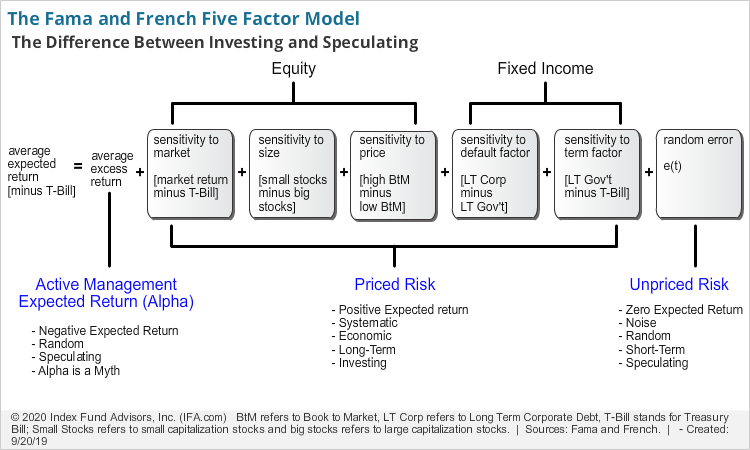 The Fama and French Five Factor Model