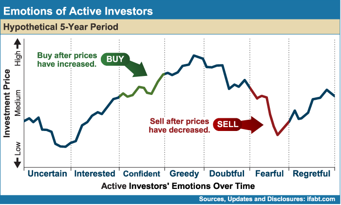 Emotions of Active Investors