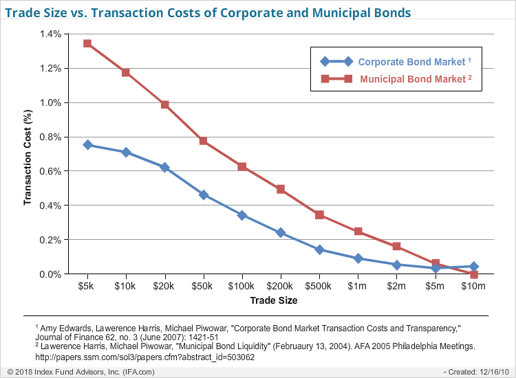 Trade Size vs Transaction Costs