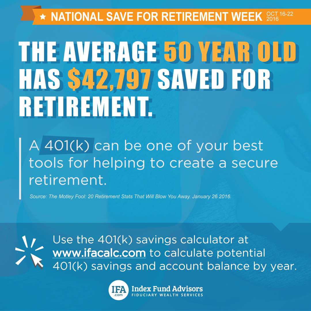 The avg. 50 yr old has $42K saved for retirement