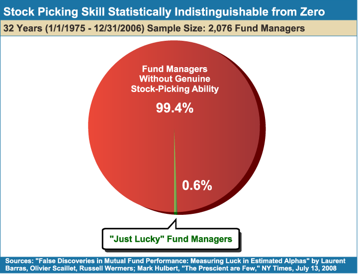 Stock_Picking_Skill_Statistically_Indistingusihble_from_Zero